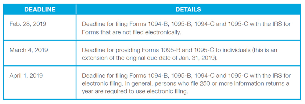 Chart Data: DEADLINE: Feb. 28, 2019 - DETAILS: Deadline for filing Forms 1094-B, 1095-B, 1094-C and 1095-C with the IRS for Forms that are not filed electronically. DEADLINE: March 4, 2019 - DETAILS: Deadline for providing Forms 1095-B and 1095-C to individuals (this is an extension of the original due date of Jan. 31, 2019). DEADLINE: April 1, 2019 - DETAILS: Deadline for filing Forms 1094-B, 1095-B, 1094-C and 1095-C with the IRS for electronic filing. In general, persons who file 250 or more information returns a year are required to use electronic filing.