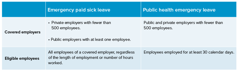 Chart Data: 1) Emergency paid sick leave for Covered employers is private employers with fewer than 500 employees and public employers with at least one employee. Emergency paid sick leave for eligible employees is all employees of a covered employer, regardless of the length of employment or number of hours worked. 2) Public health emergency leave for Covered employers is public and private employers with fewer than 500 employees. Public health emergency leave for eligible employees isEmployees employed for at least 30 calendar days.