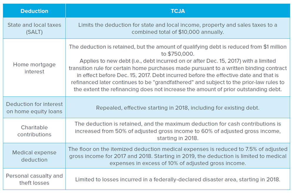 "Deduction: State and local taxes (SALT), TCJA: Limits the deduction for state and local income, property and sales taxes to a combined total of $10,000 annually. Deduction: Home mortgage interest, TCJA: The deduction is retained, but the amount of qualifying debt is reduced from $1 million to $750,000. Applies to new debt (i.e., debt incurred on or after Dec. 15, 2017) with a limited transition rule for certain home purchases made pursuant to a written binding contract in effect before Dec. 15, 2017. Debt incurred before the effective date and that is refinanced later continues to be ""grandfathered"" and subject to the prior-law rules to the extent the refinancing does not increase the amount of prior outstanding debt. Deduction: Deduction for interest on home equity loans, TCJA: Repealed, effective starting in 2018, including for existing debt. Deduction: Charitable contributions, TCJA: The deduction is retained, and the maximum deduction for cash contributions is increased from 50% of adjusted gross income to 60% of adjusted gross income, starting in 2018. Deduction: Medical expense deduction, TCJA: The floor on the itemized deduction medical expenses is reduced to 7.5% of adjusted gross income for 2017 and 2018. Starting in 2019, the deduction is limited to medical expenses in excess of 10% of adjusted gross income. Deduction: Personal casualty and theft losses, TCJA: Limited to losses incurred in a federally-declared disaster area, starting in 2018."
