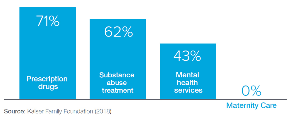 Chart Data: 71% percent of short-term plans cover prescription drugs. 62% percent of short-term plans cover substance abuse treatment. 43% percent of short-term plans cover mental health services. 0% percent of short-term plans cover maternity care.