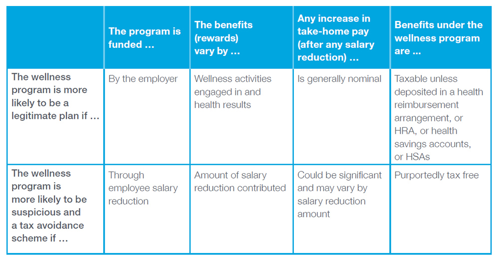 Chart Data: 1) The wellness program is more likely to be a legitimate plan if the program is funded by the employer. 2) The wellness program is more likely to be a legitimate plan if the benefits (rewards) vary by wellness activities engaged and health results. 3) The wellness program is more likely to be a legitimate plan if any increase in take-home pay (after any salary reduction) is generally nominal. 4) The wellness program is more likely to be a legitimate plan if benefits under the wellness program are taxable unless deposited in a health reimbursement arrangement, or HRA, or health savings accounts, or HSAs. 1) The wellness program is more likely to be suspicious and a tax avoidance scheme if the program is funded through employee salary reduction. 2) The wellness program is more likely to be suspicious and a tax avoidance scheme if the benefits (rewards) vary by amount of salary reduction contributed. 3) The wellness program is more likely to be suspicious and a tax avoidance scheme if any increase in take-home pay (after any salary reduction) could be significant and may vary by salary reduction amount. 4) The wellness program is more likely to be suspicious and a tax avoidance scheme if benefits under the wellness program are purportedly tax free.