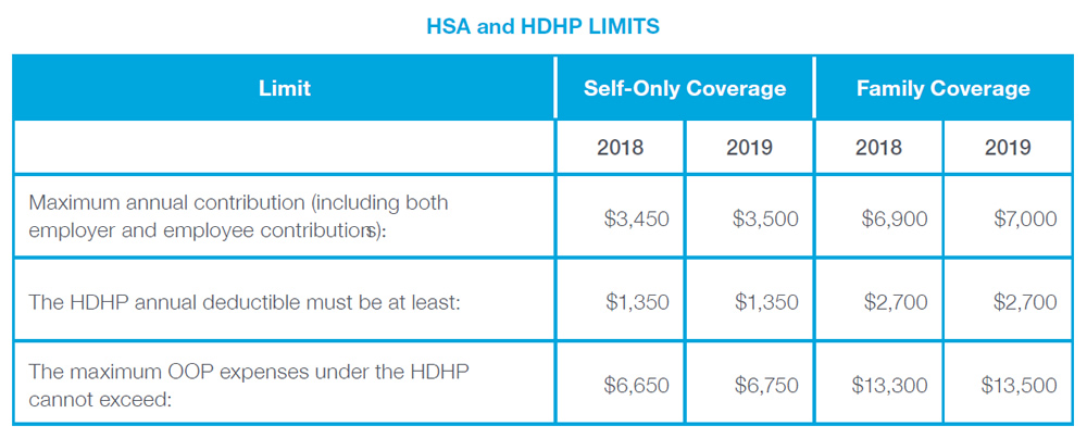 Chart data: HSA and HDHP LIMITS - Limit: Maximum annual contribution (including both employer and employee contributions):, Self-Only Coverage: 2018 - $3,450; 2019 - $3,500, Family Coverage: 2018 - $6,900; 2019 - $7,000. Limit: The HDHP annual deductible must be at least:, Self-Only Coverage: 2018 - $1,350; 2019 - $1,350, Family Coverage: 2018 - $2,700; 2019 - $2,700. Limit: The maximum OOP expenses under the HDHP cannot exceed:, Self-Only Coverage: 2018 - $6,650; 2019 - $6,750, Family Coverage: 2018 - $13,300; 2019 - $13,500.