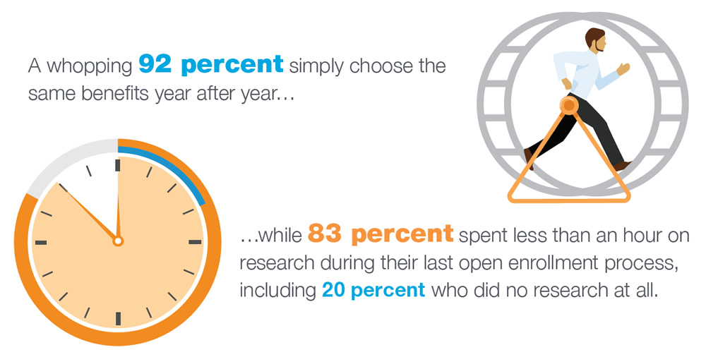 A whopping 92 percent simply choose the same benefits year after year... while 83 percent spent less than an our on research during their last open enrollment process, including 20 percent who did no research at all.
