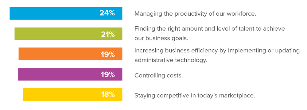 Of the following business objectives, which is the most important for your company right now? 24% - Managing the productivity of our workforce. 21% - Finding the right amount and level of talent to achieve our business goals. 19% - Increasing business efficiency by implementing or updating administrative technology. 19% - Controlling costs. 18% - Staying competitive in today's marketplace.