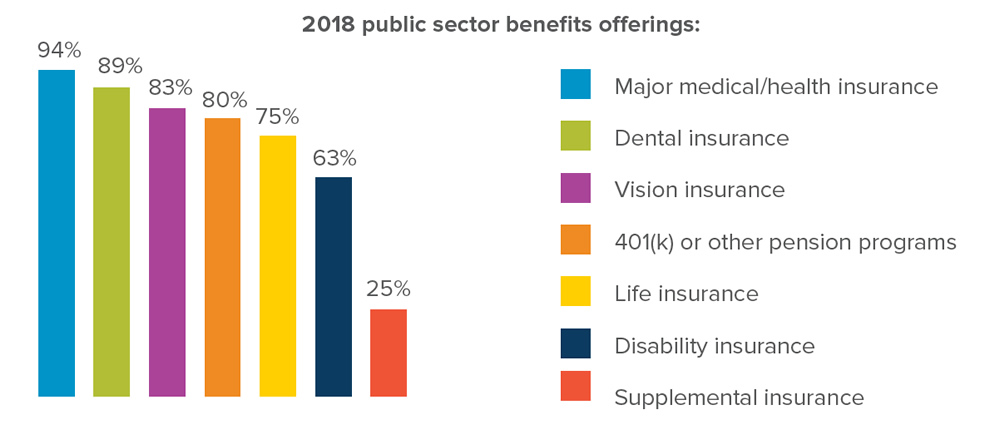 2018 public sector benefits offerings: Major medical/health insurance - 94%, Dental insurance - 89%, Vision insurance - 83%, 80% - 401(k) or other pension programs, 75% - Life insurance, 63% -  Disability insurance, 25% - Supplemental insurance