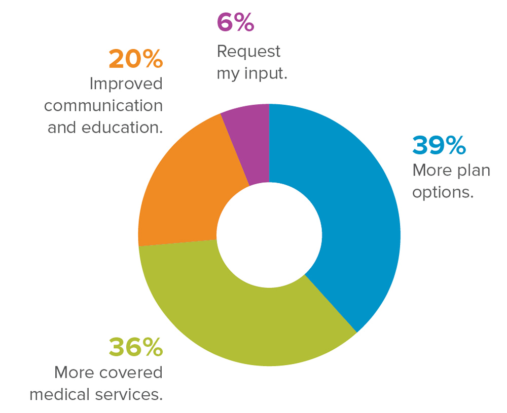 Other than reduced costs, public sector employees would like to see their benefits package improved by: 39% - More plan options. 36% - More covered medical services. 20% - Improved communication and education. 6% - Request my input.