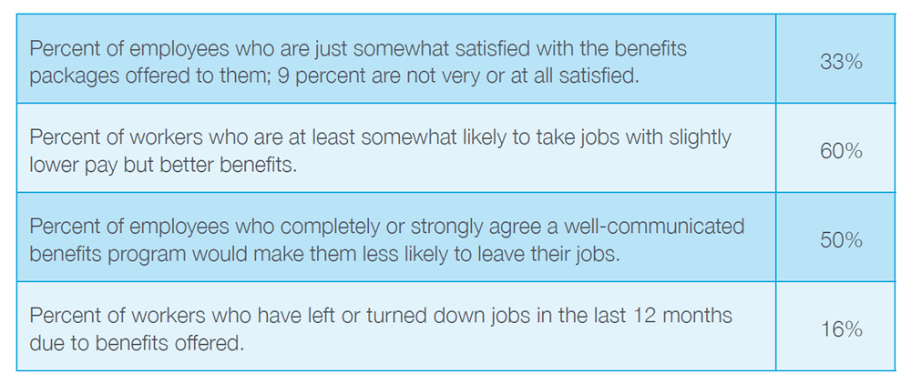 33% Percent of employees who are just somewhat satisfied with the benefits packages offered to them; 9 percent are not very or at all satisfied. 60% Percent of workers who are at least somewhat likely to take jobs with slightly lower pay but better benefits. 50% Percent of employees who completely or strongly agree a well-communicated benefits program would make them less likely to leave their jobs. 16% Percent of workers who have left or turned down jobs in the last 12 months due to benefits offered.