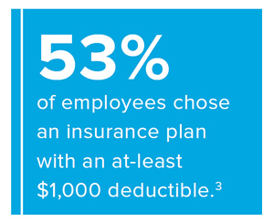 Pull-quote: 53% of employees chose an insurance plan with an at least $1000 deductable. Source: #3