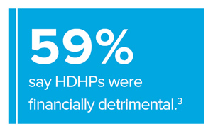 59% say HDHPs were financially detrimential. Source: #3