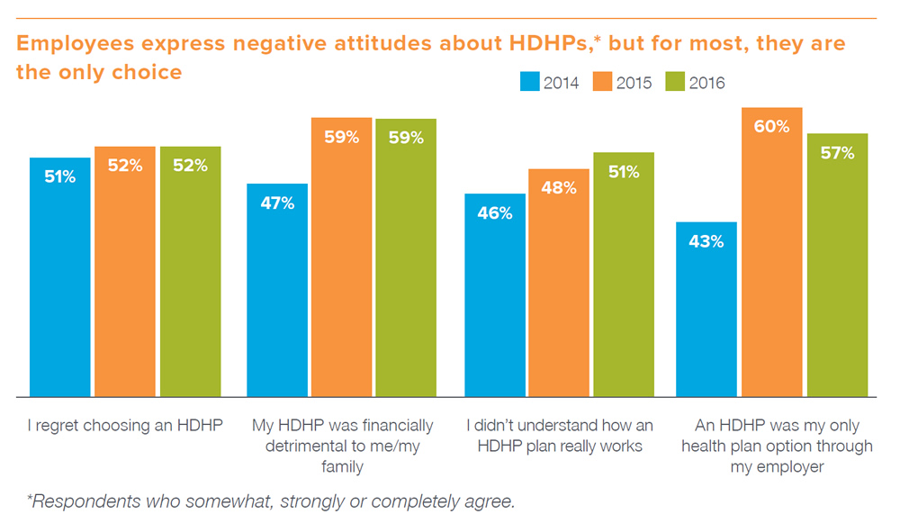 Chart Data: Employees express negative attitudes about HDHPs, but for most they are the only choice. Responses by year that: I regret choosing an HDHP - 2014: 51%, 2015: 52%, 2016: 52%; My HDHP was financially deterimential to me/my family - 2014: 47%, 2015: 59%, 2016: 59%; I don't understand how an HDHP plan really works - 2014: 46%, 2015: 48%, 2016: 51%; An HDHP was my only health plan option through my employer - 2014: 43%, 2015: 60%, 2016: 57%;