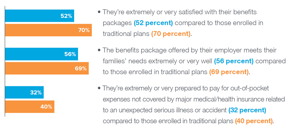 Chart data: They're extremely or very satisfied with their benefits packages (52 percent) compared to those enrolled in traditional plans (70 percent). The benefits package offered by their employer meets their families' needs extremely or very well (56 percent) compared to those enrolled in traditional plans (69 percent). They're extremely or very prepared to pay for out-of-pocket expenses not covered by major medical/health insurance related to an unexpected serious illness or accident (32 percent) compared to those enrolled in traditional plans (40 percent).