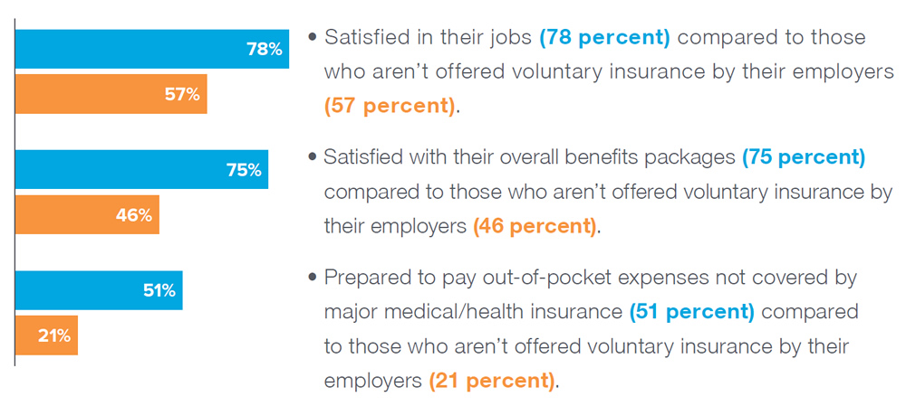 Chart Data: Satisfied in their jobs (78 percent) compared to those who aren't offered voluntary insurance by their employers (57 percent). Satisfied with their overall benefits packages (75 percent)compared to those who aren't offered voluntary insurance by their employers (46 percent). Prepared to pay out-of-pocket expenses not covered by major medical/health insurance (51 percent) compared to those who aren't offered voluntary insurance by their employers (21 percent).