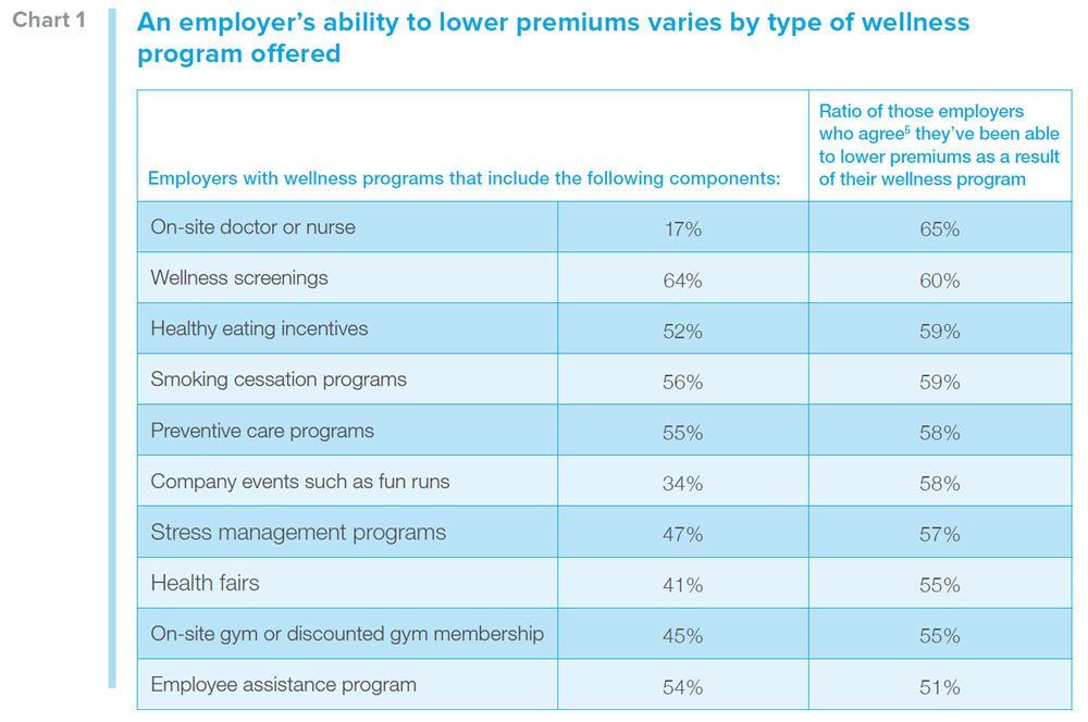 Chart data: An employer's ability to lower premiums varies by type of wellness 