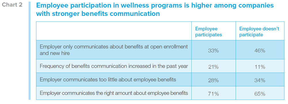 Employee participation in wellness programs is higher among companies with stronger benefits communication. Employer only communicates about benefits at open enrollment and new hire: Employee participates: 33%, Employee doesn't participate: 46%. Frequency of benefits communication increased in the past year: Employee participates: 21%, Employee doesn't participate: 11%. Employer communicates too little about employee benefits: Employee participates: 28%, Employee doesn't participate: 34%. Employer communicates the right amount about employee benefits: Employee participates: 71%, Employee doesn't participate: 65%.