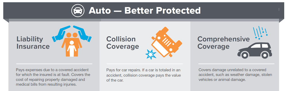 Auto - Better Protected. Liability Insurance: Pays expenses due to a covered accident for which the insured is at fault. Covers the cost of repairing property damage and medical bills from resulting injuries. Collision Coverage: Pays for car repairs. If a car is totaled in an accident, collision coverage pays the value  of the car. Comprehensive Coverage: Covers damage unrelated to a covered accident, such as weather damage, stolen vehicles or animal damage.
