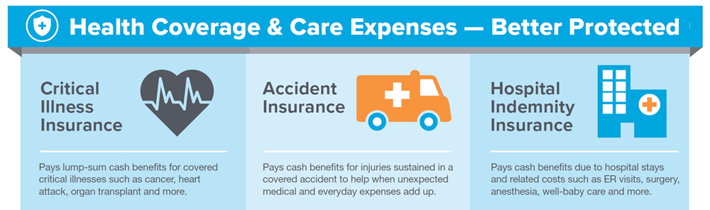 Health Coverage & Care Expenses - Better Protected. Critical Illness Insurance: Pays lump-sum cash benefits for covered critical illnesses such as cancer, heart attack, organ transplant and more. Accident Insurance: Pays cash benefits for injuries sustained in a covered accident to help when unexpected medical and everyday expenses add up. Hospital Indemnity Insurance: Pays cash benefits due to hospital stays and related costs such as ER visits, surgery, anesthesia, well-baby care and more.