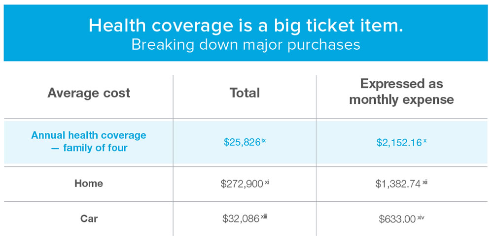 Health coverage is a big ticket item. Breaking down major purchases. Average Cost: Annual health coverage — family of four, Total: $25,826 ix, Expressed as monthly expense: $2,152.16 x. Average Cost: Home, Total: $272,900 xi, Expressed as monthly expense: $1,382.74 xii. Average Cost: Car, Total: $32,086 xiii, Expressed as monthly expense: $633.00 xiv.