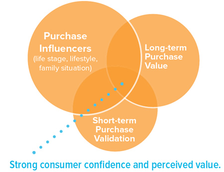 Purchase Influencers (life stage, lifestyle, family situation, Long-term Purchase Value, Short-term Purchase Validation. Strong consumer confidence and perceived value is where these items overlap.
