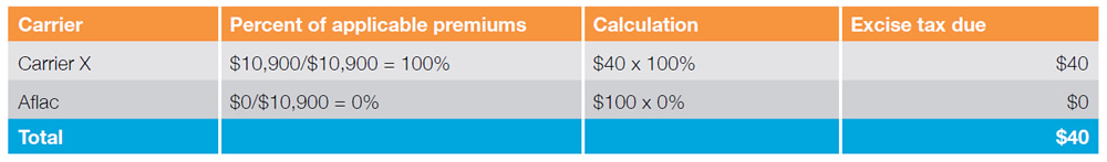 Carrier: Carrier X, Percent of applicable premiums: $10,900/$10,900 = 100%, Calculation: $40 x 100%, Excise tax due: $40. Carrier: Aflac, Percent of applicable premiums: $0/$10,900 = 0%, Calculation: $100 x 0%, Excise tax due: $0. Total: $40.