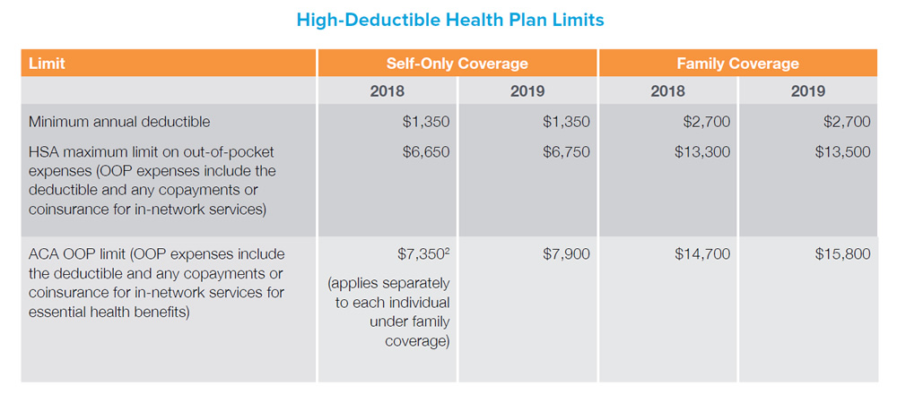 Chart Data: High-Deductible Health Plan Limits - Limit: Minimum annual deductible. Self-Only Coverage: 2018 - $1,350 / 2019 - $1,350. Family Coverage: 2018 - $2,700 / 2019 - $2,700. Limit: HSA maximum limit on out-of-pocket expenses (OOP expenses include the deductible and any copayments or coinsurance for in-network services). Self-Only Coverage: 2018 - $6,650 / 2019 - $6,750. Family Coverage: 2018 - $13,300 / 2019 - $13,500. Limit: ACA OOP limit (OOP expenses include the deductible and any copayments or coinsurance for in-network services for essential health benefits). Self-Only Coverage: 2018 - $7,350 (applies separately to each individual under family coverage) / 2019 - $7,900. Family Coverage: 2018 - $14,700 / 2019 - $15,800. <p>A couple of additional points to keep in mind on the definition of an HDHP: