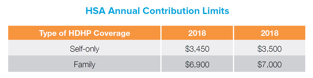HSA Annual Contribution Limits - Type of HDHP Coverage: Self-only - 2018: $3,450 / 2019: $3,500. HSA Annual Contribution Limits - Type of HDHP Coverage: Family - 2018: $6,900 / 2019: $7,000.