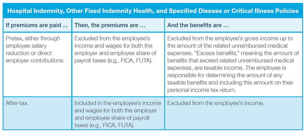 "Hospital Indemnity, Other Fixed Indemnity Health, and Specified Disease or Critical Illness Policies - If premiums are paid: Pretax, either through employee salary reduction or direct employer contributions. Then, the premiums are: Excluded from the employee's income and wages for both the employer and employee share of payroll taxes (e.g., FICA, FUTA). And the benefits are: Excluded from the employee's gross income up to the amount of the related unreimbursed medical expenses. ""Excess benefits,"" meaning the amount of benefits that exceed related unreimbursed medical expenses, are taxable income. The employee is responsible for determining the amount of any taxable benefits and including this amount on their personal income tax return. If premiums are paid: After-tax. Then, the premiums are: Included in the employee's income and wages for both the employer and employee share of payrolltaxes (e.g., FICA, FUTA). And the benefits are: Excluded from the employee's income."