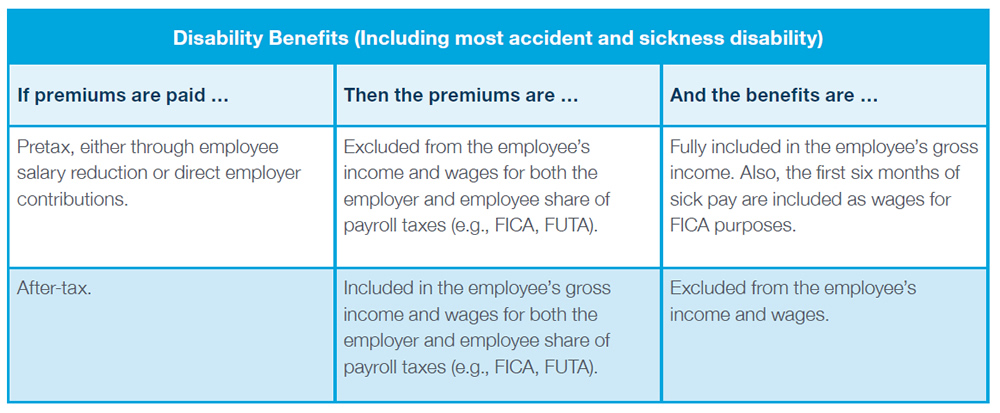 Disability Benefits (Including most accident and sickness disability) - If premiums are paid: Pretax, either through employee salary reduction or direct employer contributions. Then the premiums are: Excluded from the employee's income and wages for both the employer and employee share of payroll taxes (e.g., FICA, FUTA). And the benefits are: Fully included in the employee's gross income. Also, the first six months of sick pay are included as wages for FICA purposes. If premiums are paid: After-tax. Then the premiums are: Included in the employee's gross income and wages for both the employer and employee share of payroll taxes (e.g., FICA, FUTA). And the benefits are: Excluded from the employee's income and wages.
