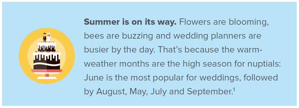 Summer is on its way. Flowers are blooming, bees are buzzing and wedding planners are busier by the day. That's because the warm weather months are the high season for nuptials: June is the most popular for weddings, followed by August, May, July and September.
