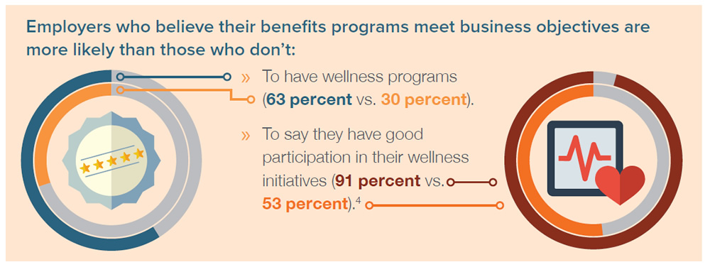 Employesrs who belive their benefits programs meet business objectives are more likely tahn those who don't: