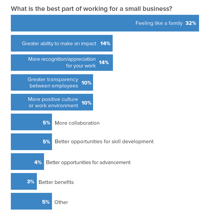 Chart data: What is the best part of working for a small business? 32% Feeling like a family; 14% Greater ability to make an impact; 14% More recognition/appreciation for your work; 10% Greater transparency between employees; 10% More positive culture or work environment; 5% More collaboration; 5% Better opportunities for skill development; 4% Better opportunities for advancement; 3% Better benefits; 5% Other.