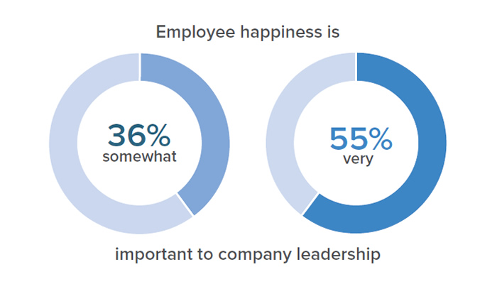 Employee happiness is important to company leadership. 36% said its somewhat important; 55% said its very important.