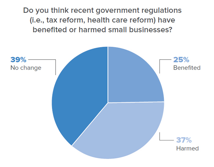 Chart data: Do you think recent government regulations (i.e., tax reform, health care reform) have benefited or harmed small businesses? 39% said no change; 25% said benefited; 37% said harmed.