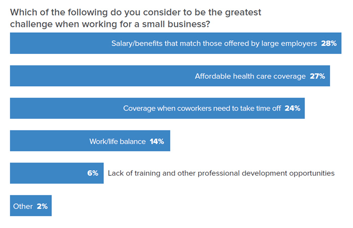 Chart data: Which of the following do you consider to be the greatest challenge when working for a small business? 28% Salary/benefits that match those offered by large employers; 27% Affordable health care coverage; 24% Coverage when coworkers need to take time off; 14% Work/Life balance; 6% Lack of training and other professional development opportunities; 2% Other.