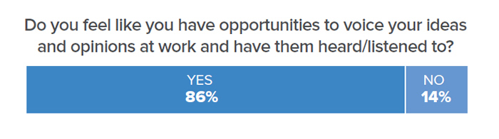 Do you feel like you have opportunities to voice your ideas and opinions at work and have them heard/listened to? 86% said yes; 14% said no.