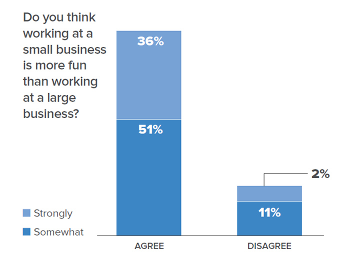 Chart data: Do you think working at a small business is more fun than working at a large business? 36% strongly agree; 51% somewhat agree; 2% strongly disagree; 11% somewhat disagree.