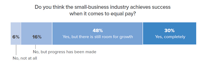 Chart data: Do you think the small-business industry achieves success when it comes to equal pay? 6% No, not at all; 16% No, but progress has been made; 48% Yes, but there is still room for growth; 30% Yes. completely.