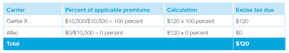 Carrier: Carrier X, Percent of applicable premiums: $10,500/$10,500 = 100 percent, Calculation: $120 x 100 percent, Excise tax due: $120, Total: $120. Carrier: Aflac, Percent of applicable premiums: $0/$10,500 = 0 percent, Calculation: $120 x 0 percent, Excise tax due: $0, Total: $0.