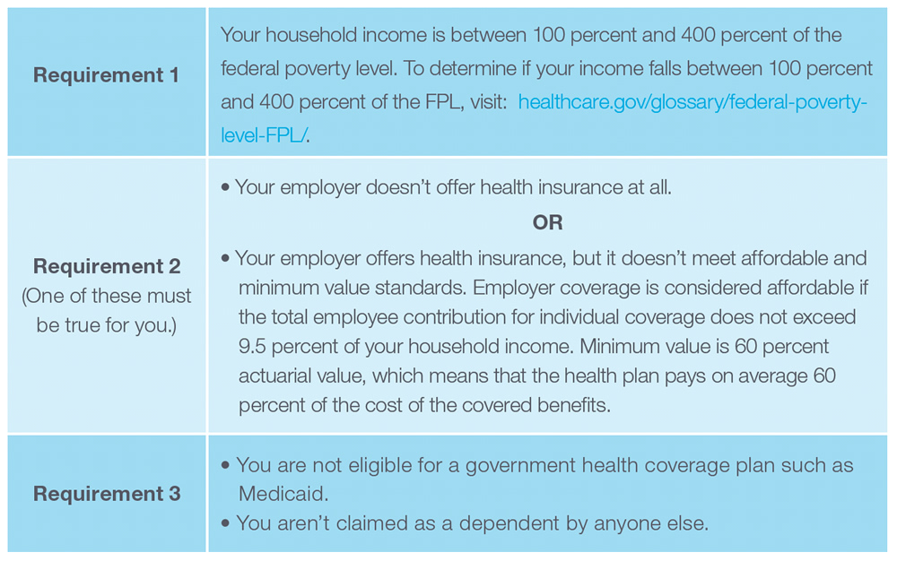 Requirement 1: Your household income is between 100 percent and 400 percent of the federal poverty level. To determine if your income falls between 100 percent and 400 percent of the FPL, visit: healthcare.gov/glossary/federal-poverty-level-FPL/. Requirement 2: (One of these must be true for you.) 1) Your employer doesn't offer health insurance at all. OR 2) Your employer offers health insurance, but it doesn't meet affordable and minimum value standards. Employer coverage is considered affordable if the total employee contribution for individual coverage does not exceed 9.5 percent of your household income. Minimum value is 60 percent actuarial value, which means that the health plan pays on average 60 percent of the cost of the covered benefits.Requirement 3: 1) You are not eligible for a government health coverage plan such as Medicaid. 2) You aren't claimed as a dependent by anyone else.